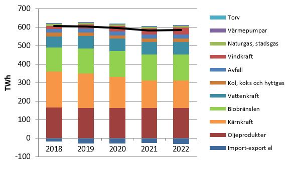 Kortsiktsprognos diagram 2019.png